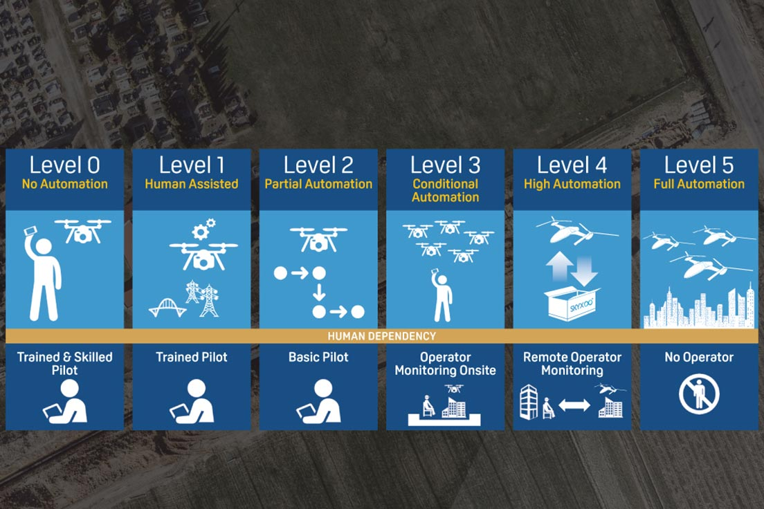 The five levels of UAV automation and human dependency
